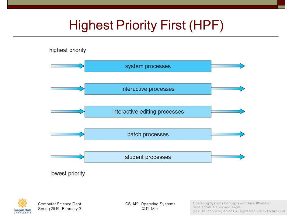 Highest Priority First (HPF)