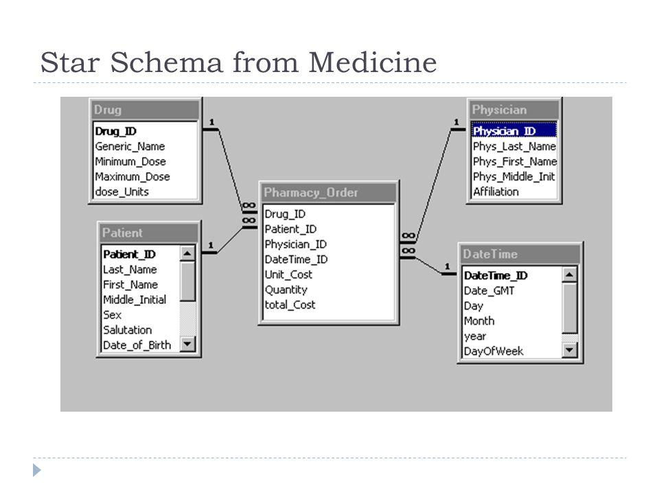 Star Schema from Medicine