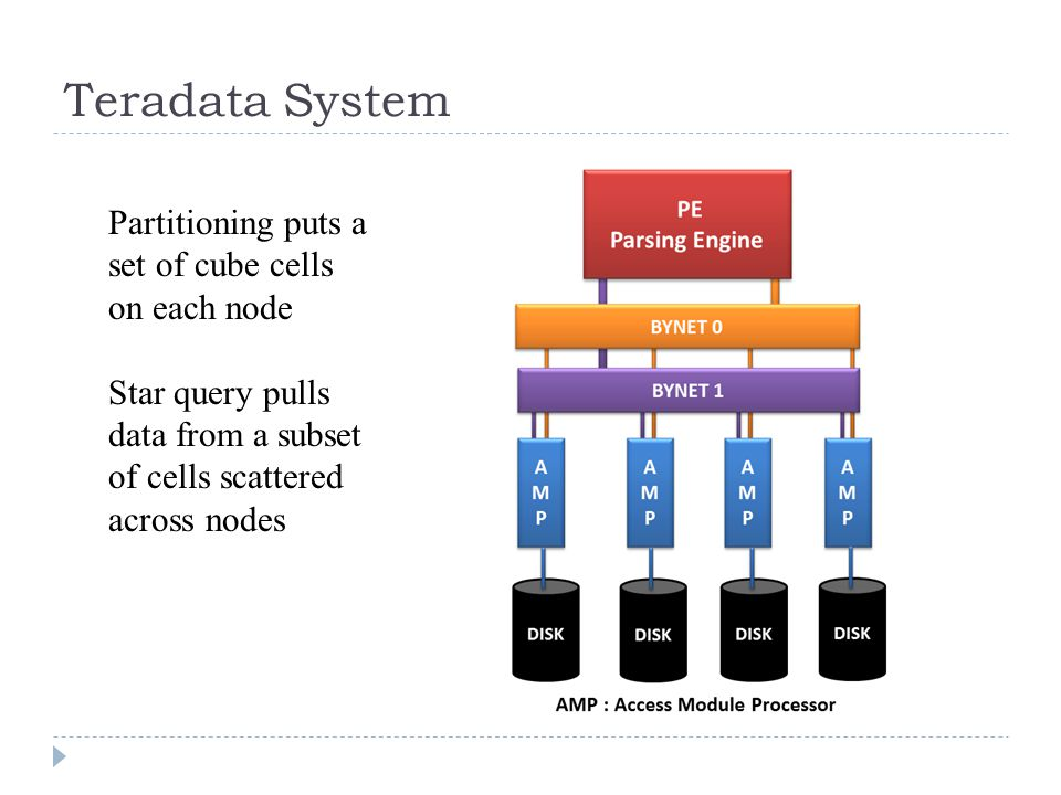 Teradata System Partitioning puts a set of cube cells on each node