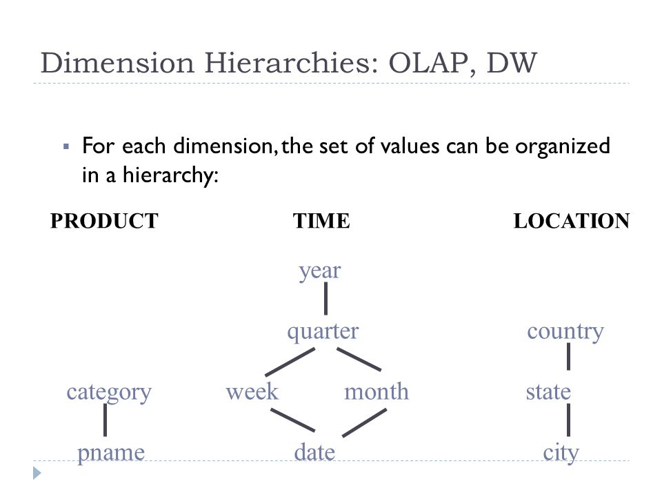 Dimension Hierarchies: OLAP, DW