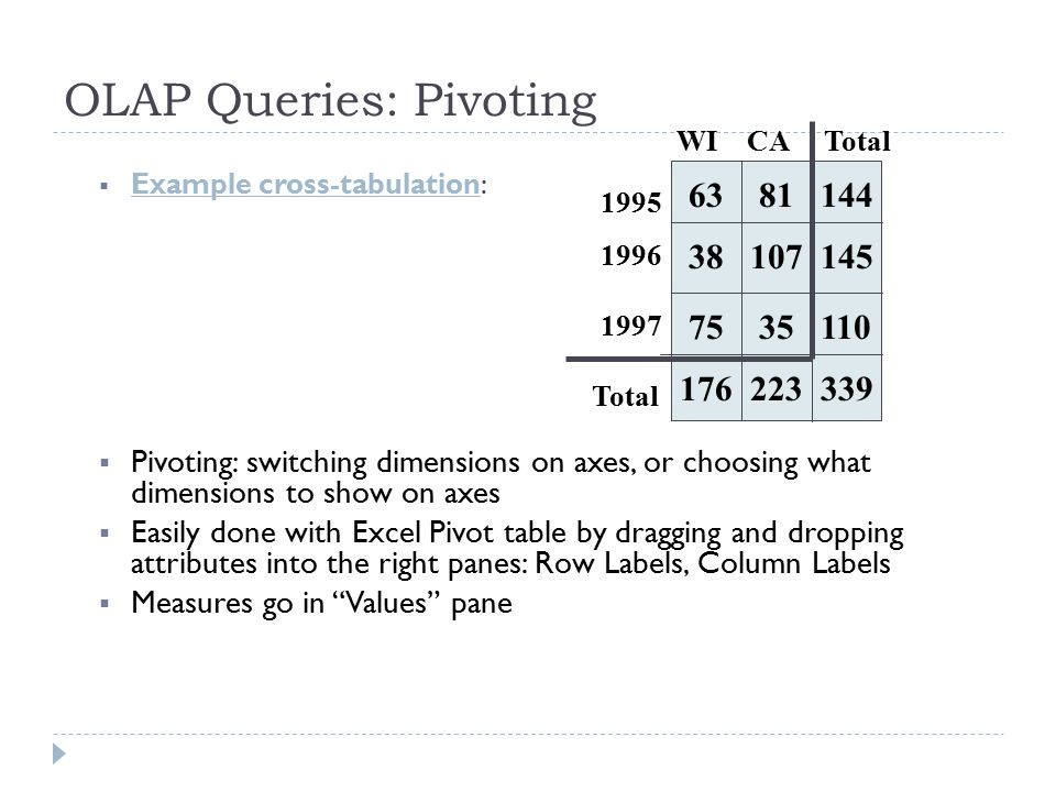 OLAP Queries: Pivoting