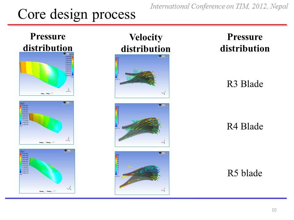 Pressure distribution Velocity distribution Pressure distribution