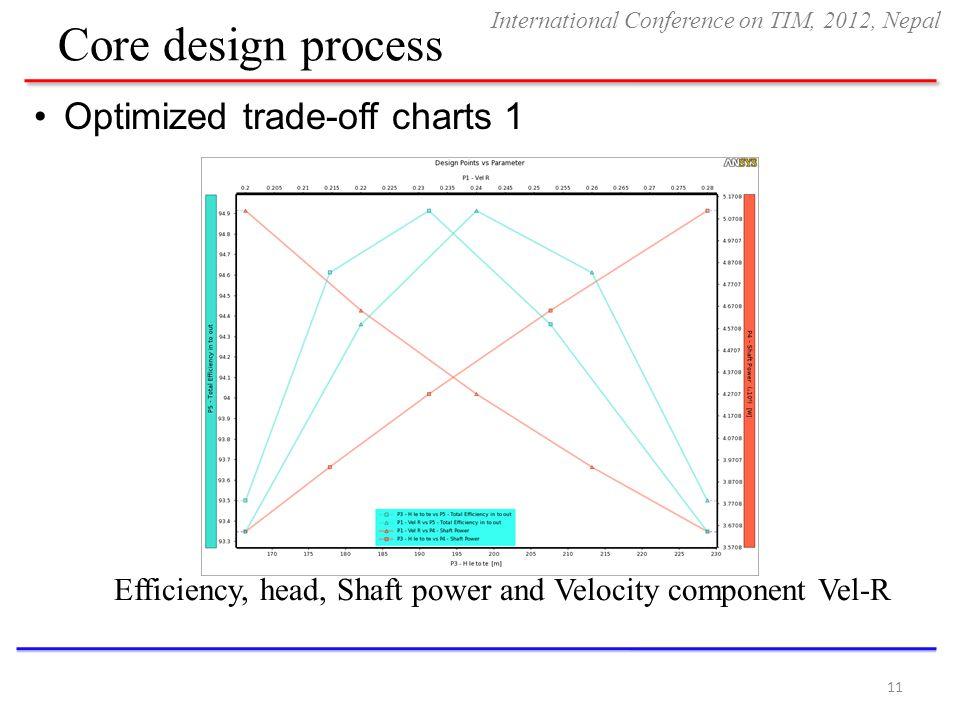 Core design process Optimized trade-off charts 1