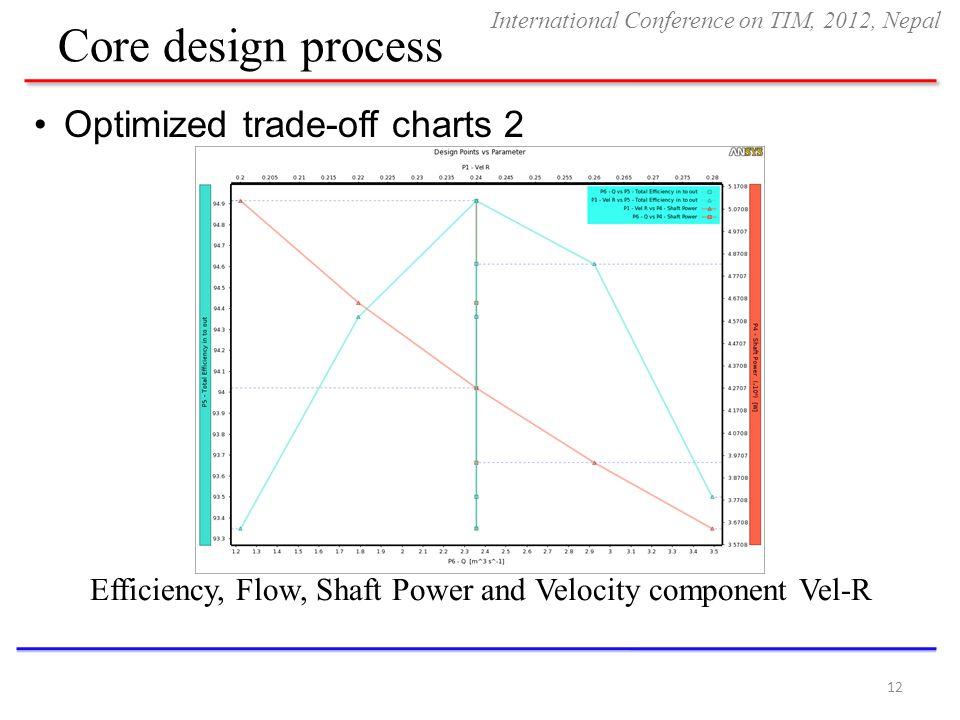 Core design process Optimized trade-off charts 2