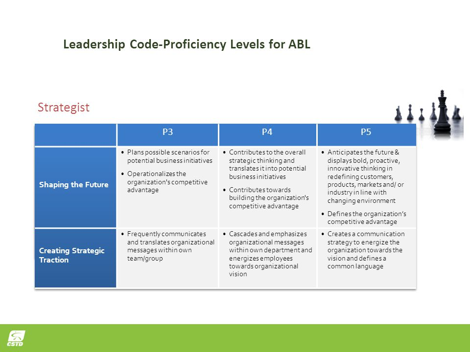 Leadership Code-Proficiency Levels for ABL