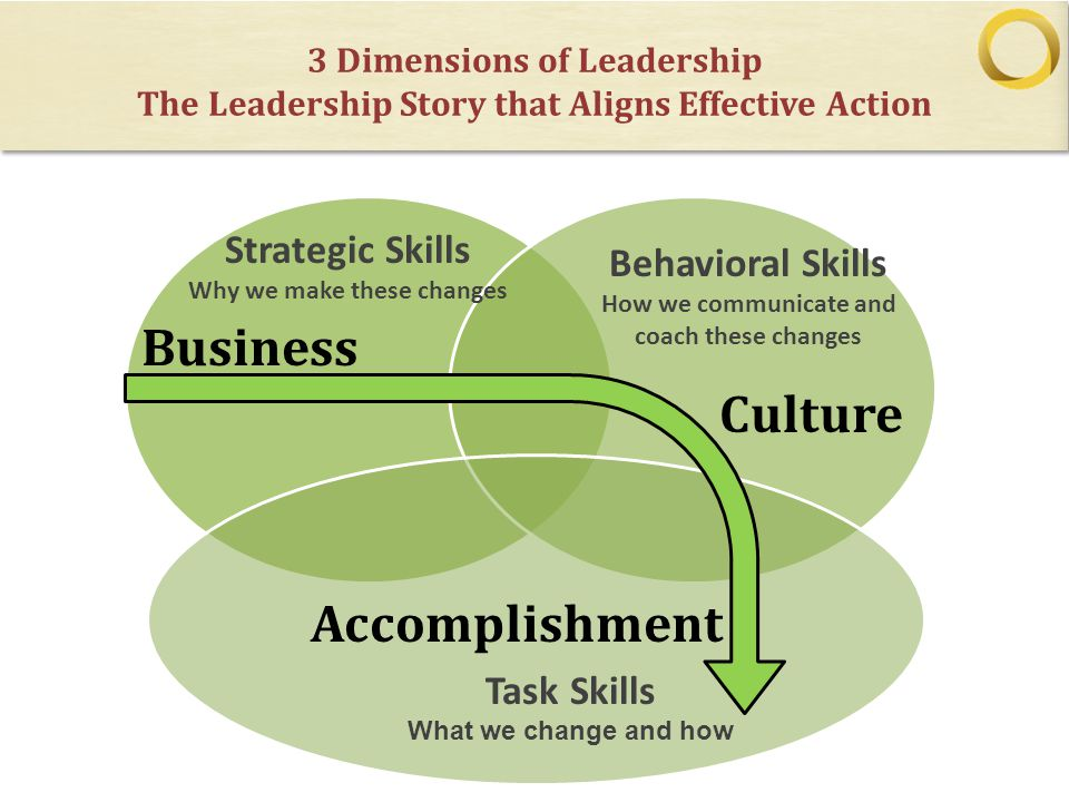 Why we make these changes How we communicate and coach these changes