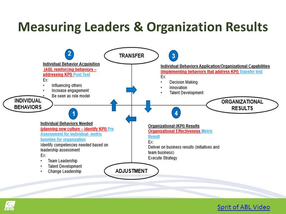 Measuring Leaders & Organization Results