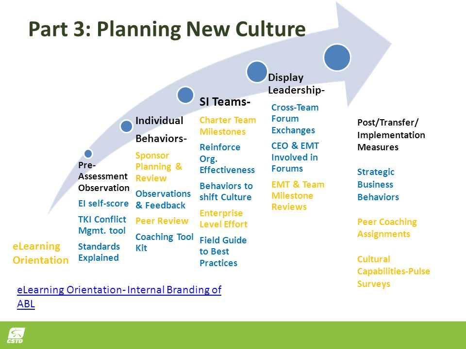 Part 3: Planning New Culture