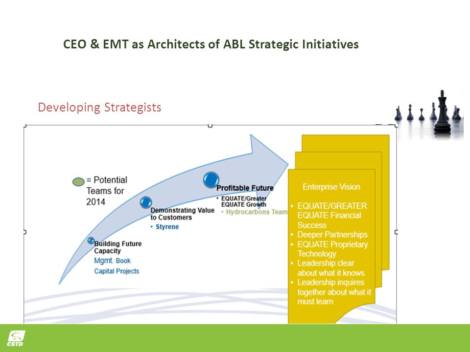 CEO & EMT as Architects of ABL Strategic Initiatives