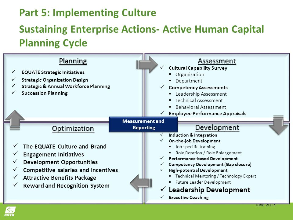 Part 5: Implementing Culture Sustaining Enterprise Actions- Active Human Capital Planning Cycle