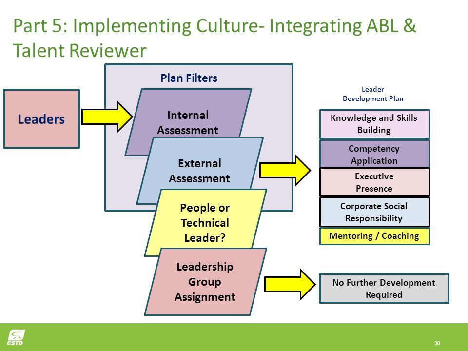 Part 5: Implementing Culture- Integrating ABL & Talent Reviewer Development Plan to Reality
