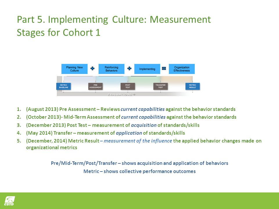 Metric – shows collective performance outcomes