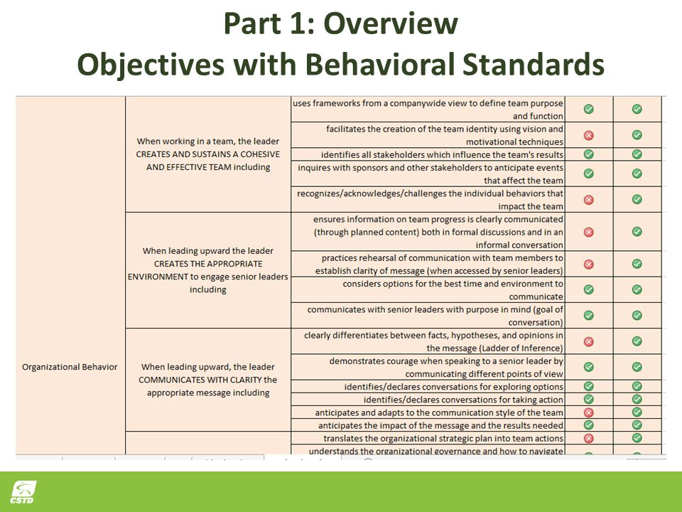 Part 1: Overview Objectives with Behavioral Standards