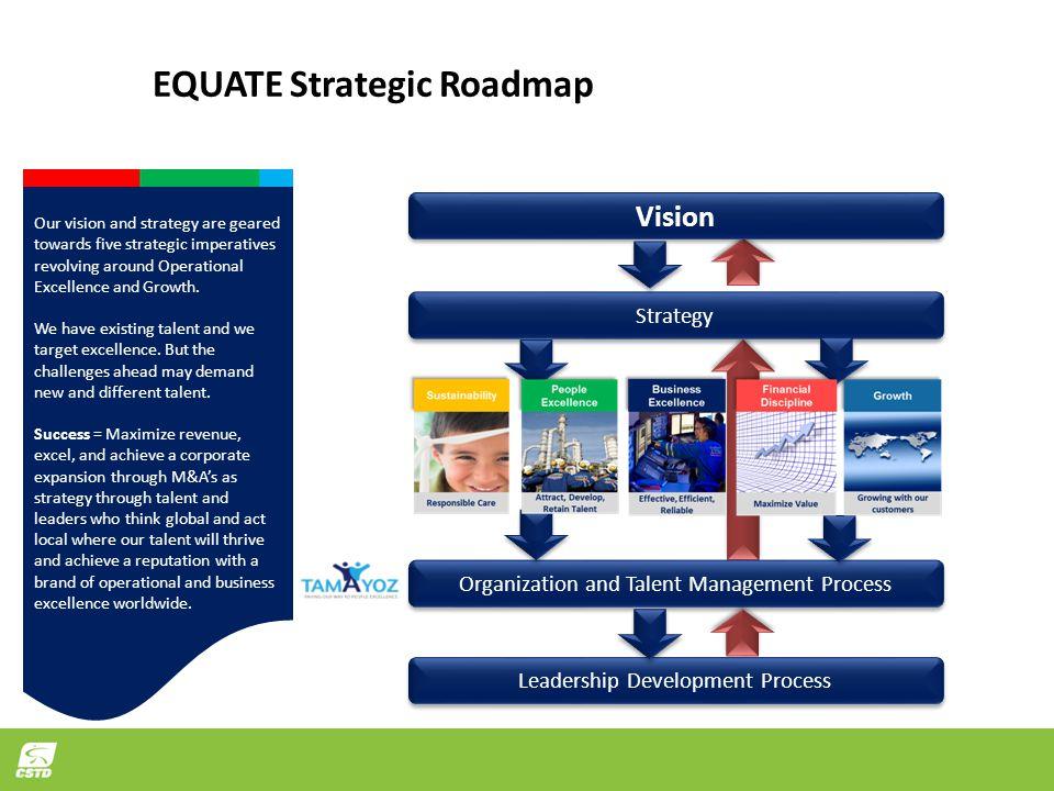 EQUATE Strategic Roadmap