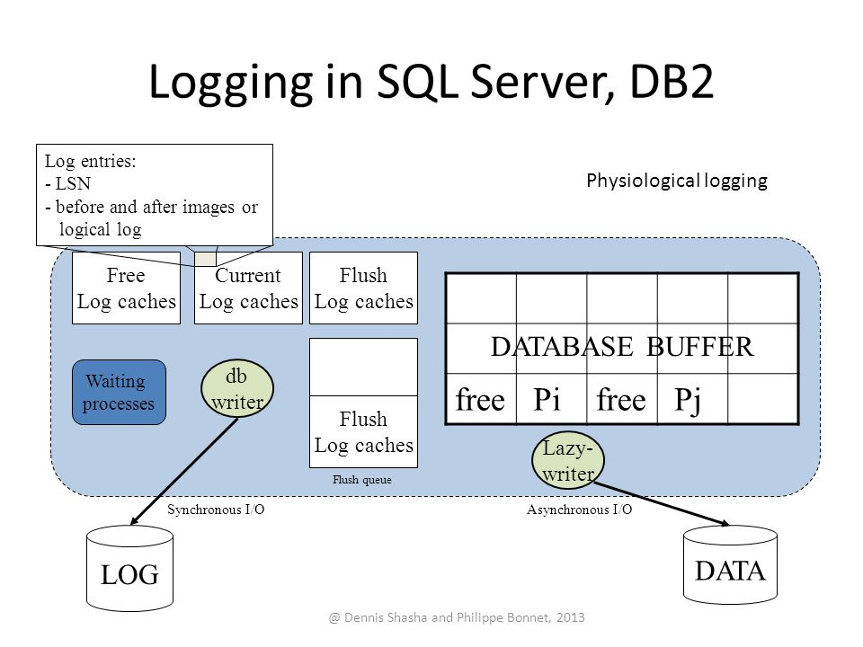 Logging in SQL Server, DB2