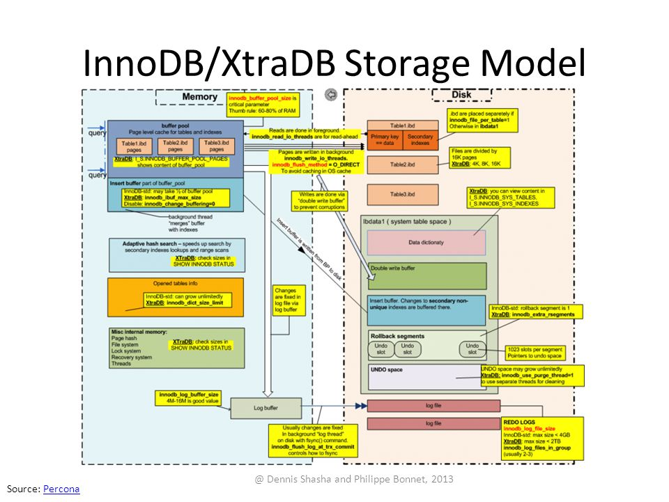 InnoDB/XtraDB Storage Model