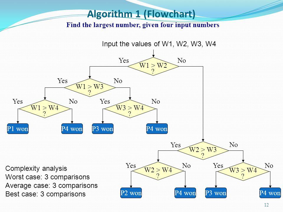 Algorithm 1 (Flowchart)