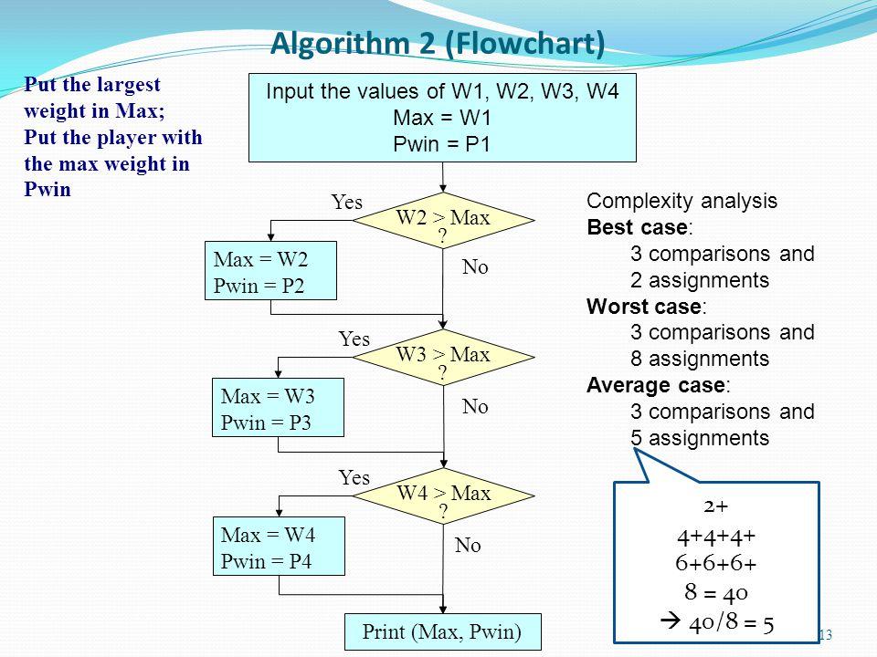 Algorithm 2 (Flowchart)