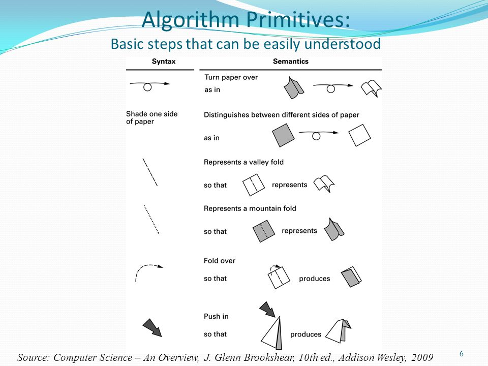Algorithm Primitives: Basic steps that can be easily understood