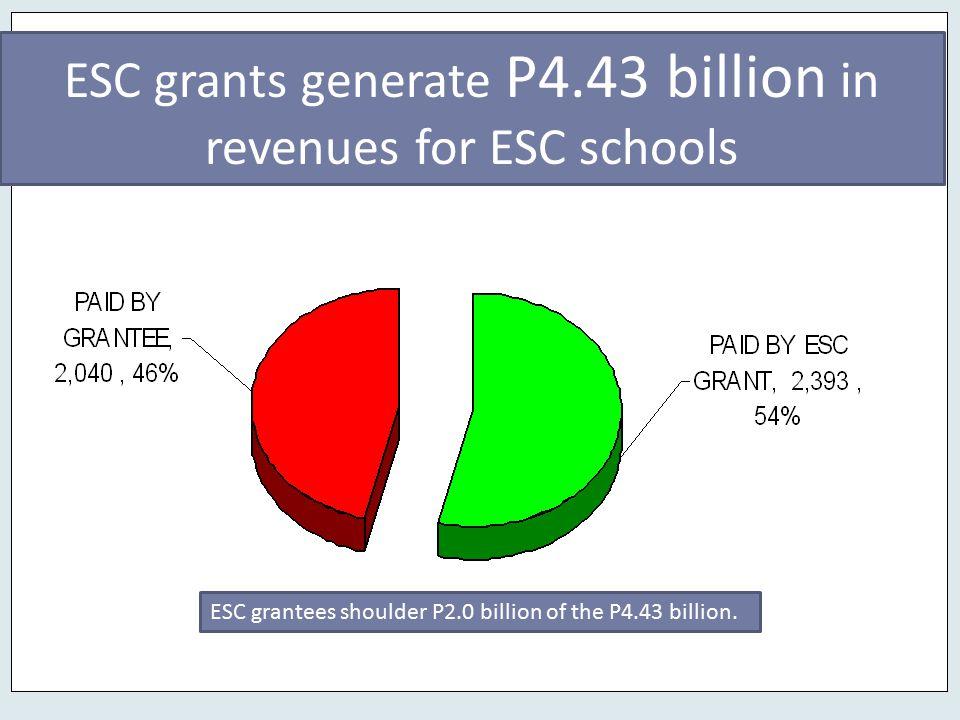 ESC grants generate P4.43 billion in revenues for ESC schools