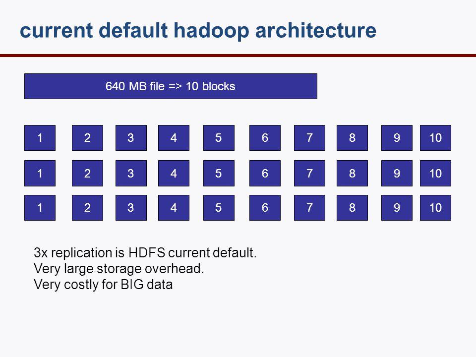 facebook introduced Reed-Solomon (HDFS RAID)