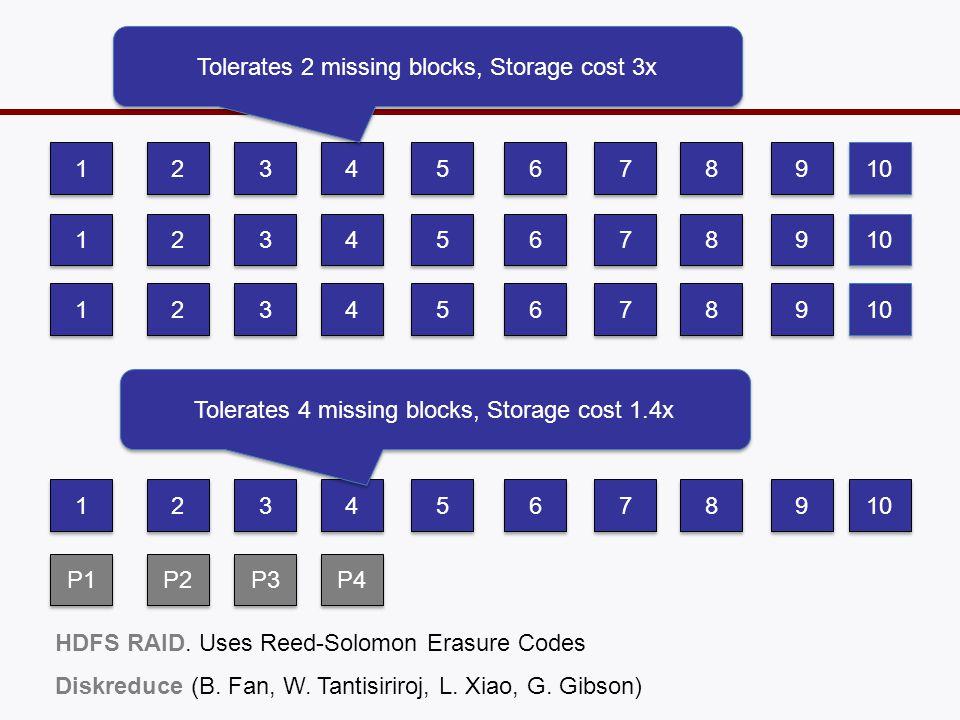 erasure codes save space