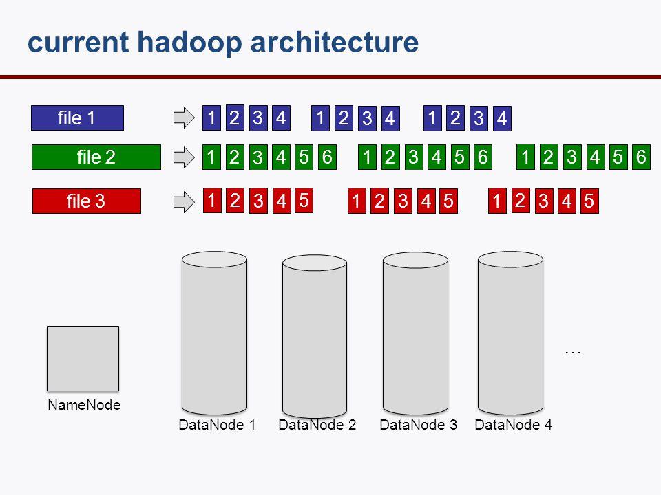current hadoop architecture