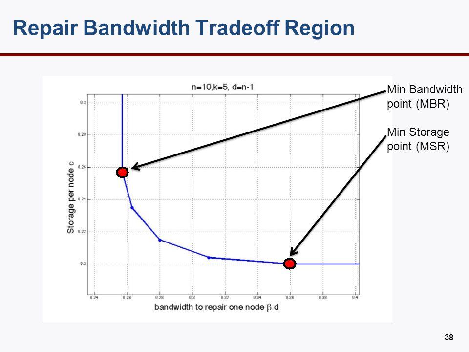 Exact repair region Min Bandwidth point (MBR) Min Storage point (MSR)