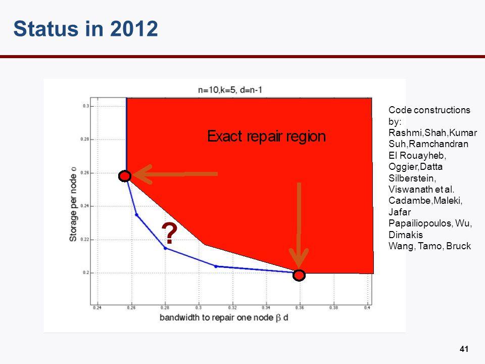 Status in 2013 Provable gap from CutSet Region. (Chao Tian, ISIT 2013)