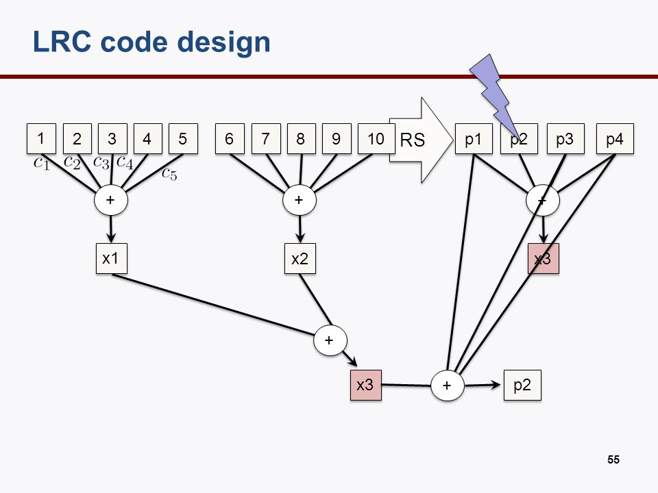 code we implemented in HDFS
