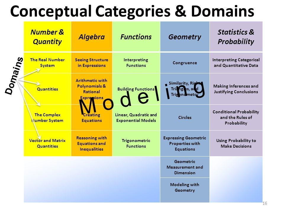 Conceptual Categories & Domains