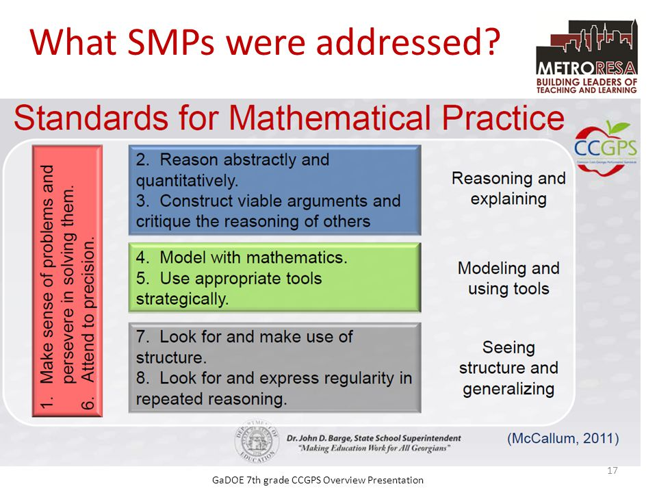 What SMPs were addressed