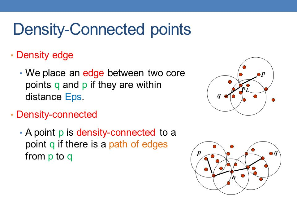 Density-Connected points