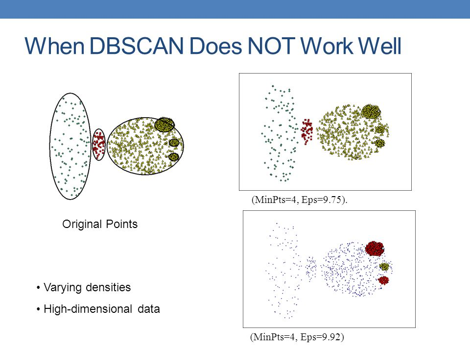 When DBSCAN Does NOT Work Well