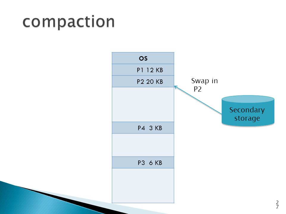 compaction OS P1 12 KB P2 20 KB P4 3 KB Swap in P3 6 KB P2 Secondary