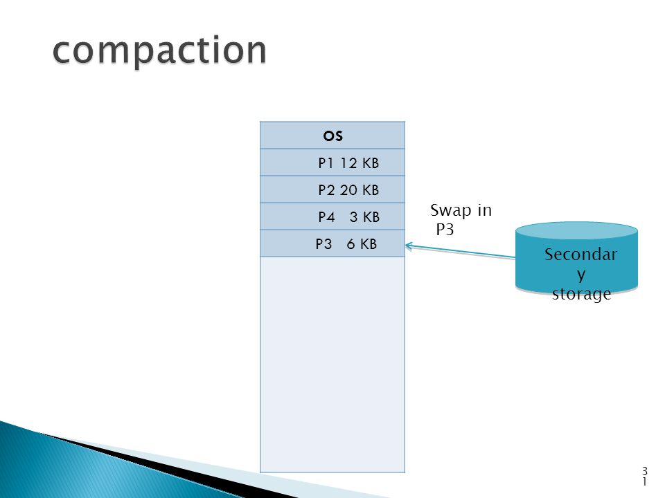 compaction OS P1 12 KB P2 20 KB P4 3 KB P3 6 KB Swap in P3 Secondary