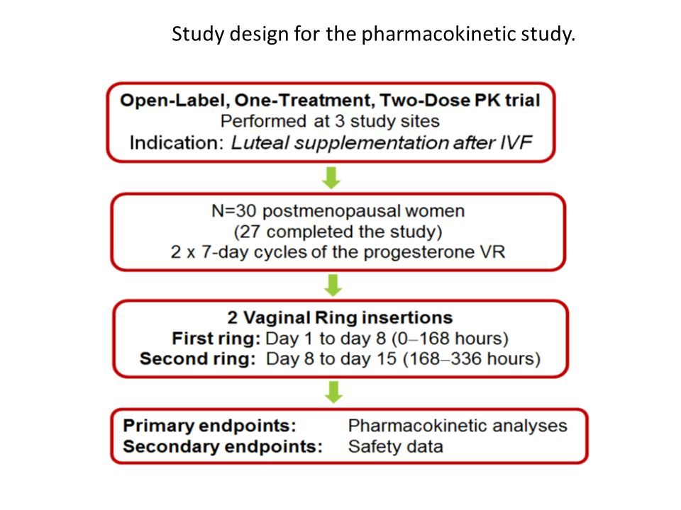 Study design for the pharmacokinetic study.