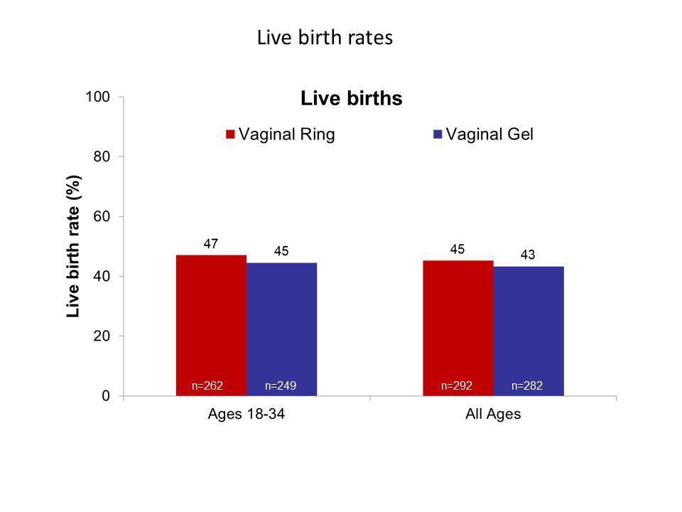 Live birth rates