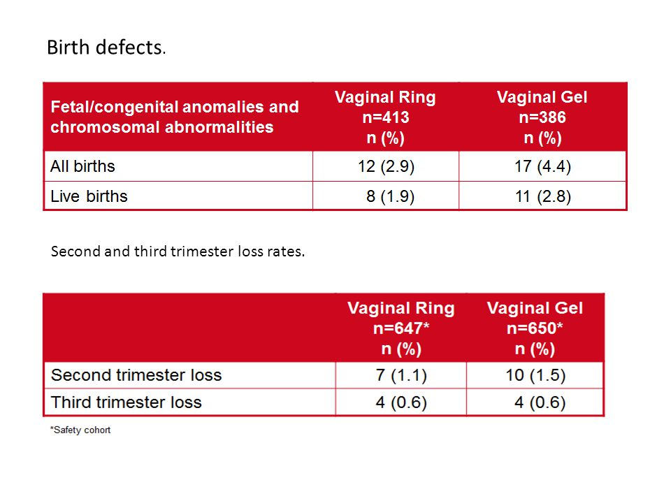 Birth defects. Second and third trimester loss rates.