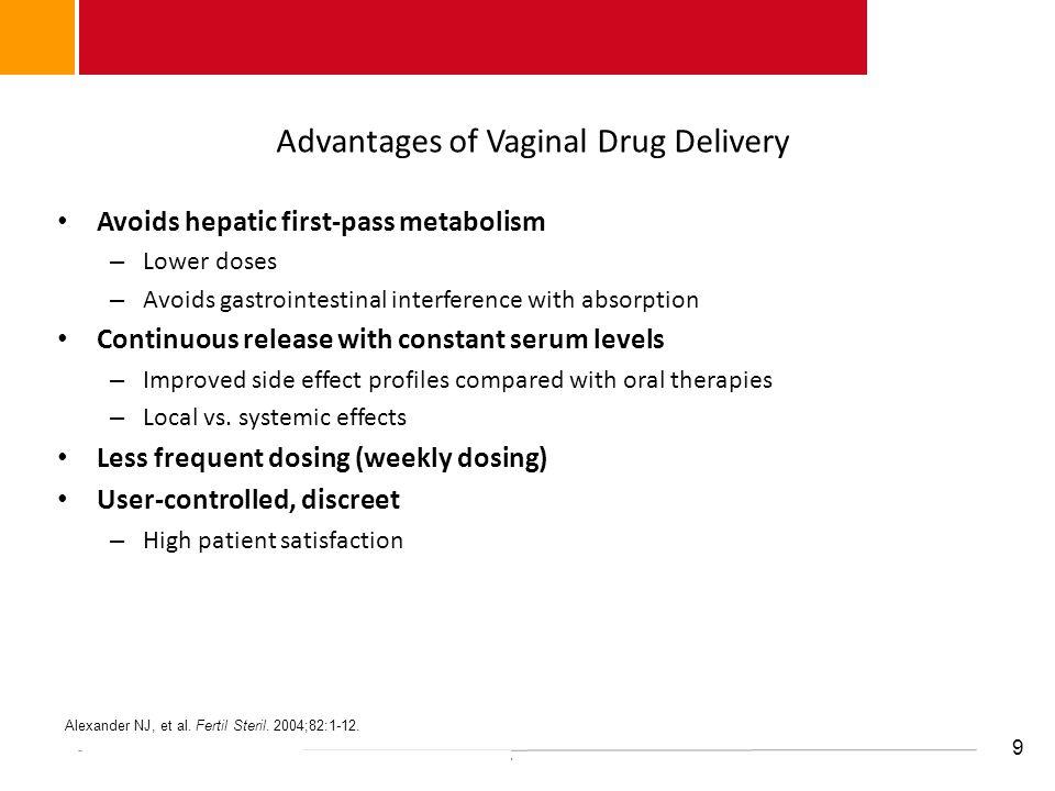 Advantages of Vaginal Drug Delivery