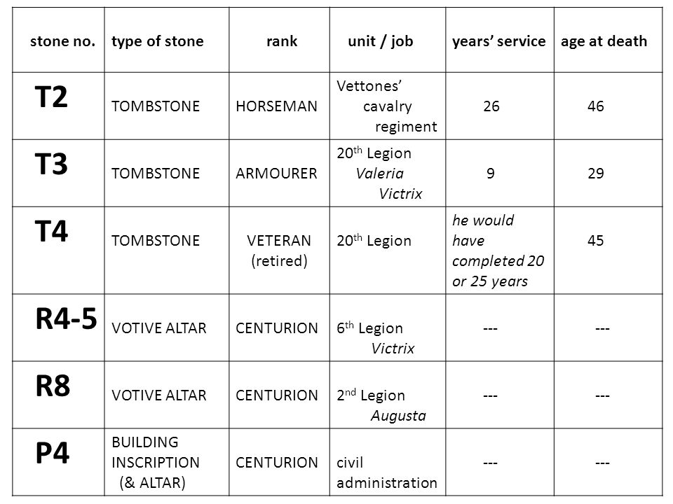 T2 T3 T4 R4-5 R8 P4 stone no. type of stone rank unit / job