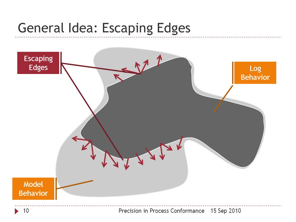 General Idea: Escaping Edges