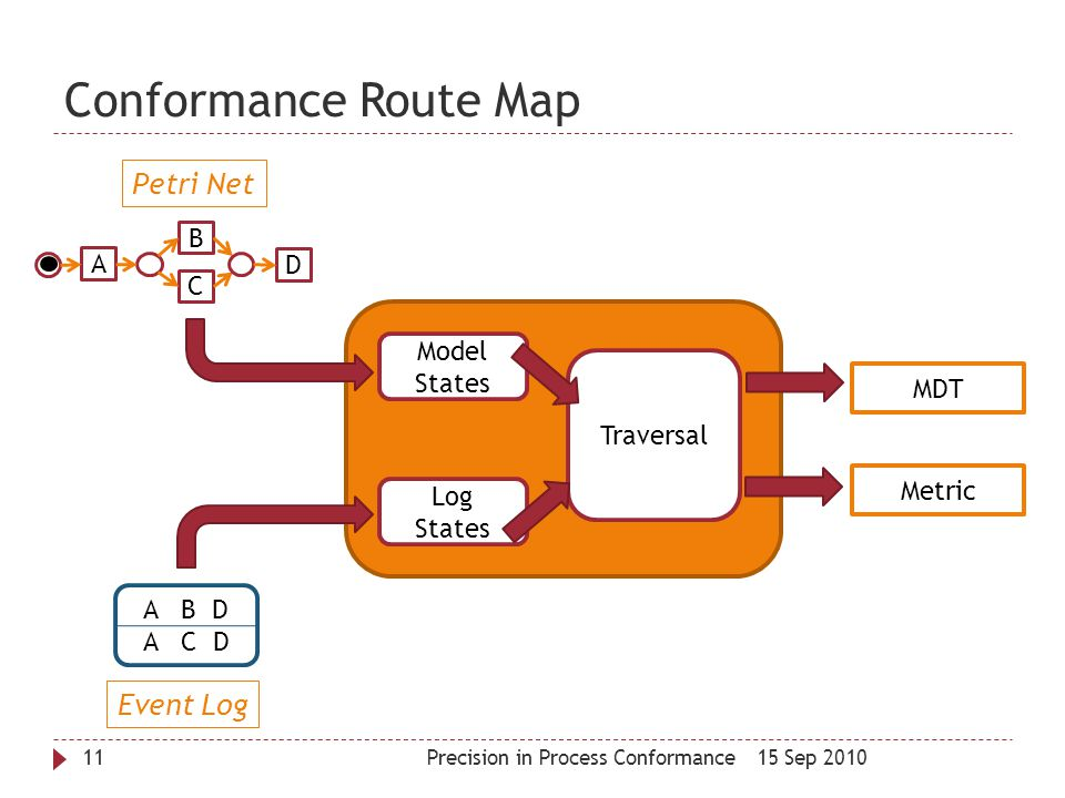 Conformance Route Map Petri Net Event Log B A D C Model States MDT