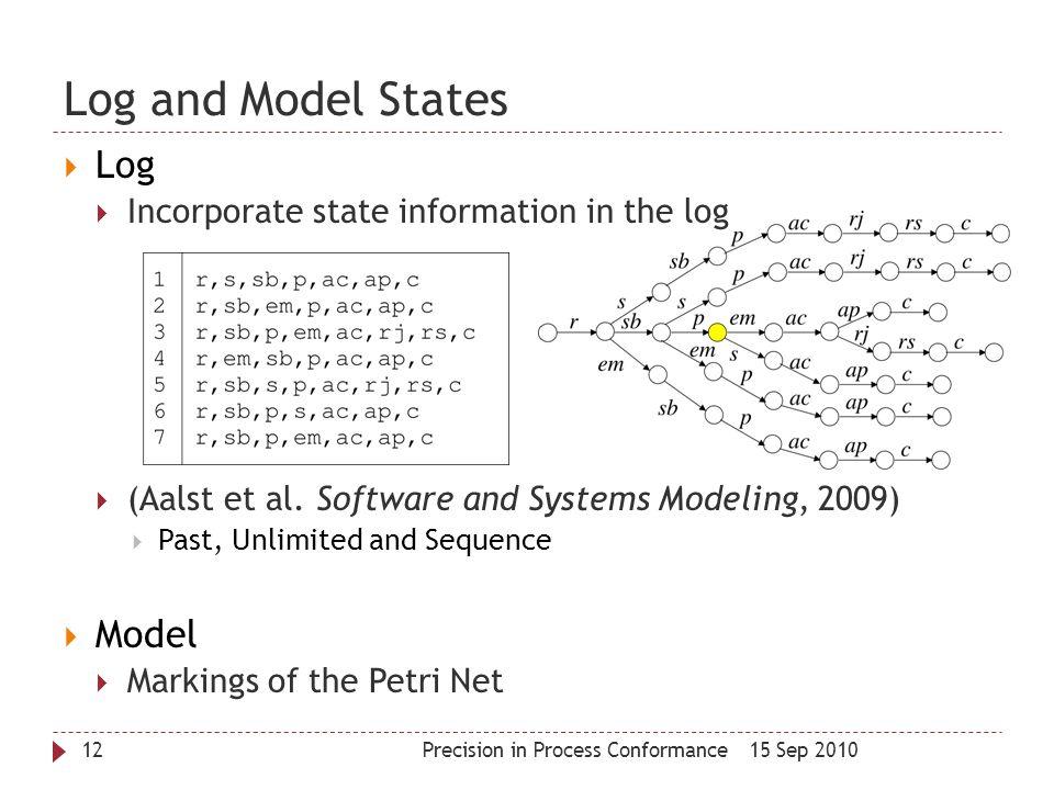 Log and Model States Log Model