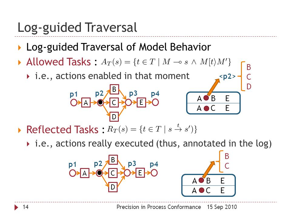 Log-guided Traversal Log-guided Traversal of Model Behavior