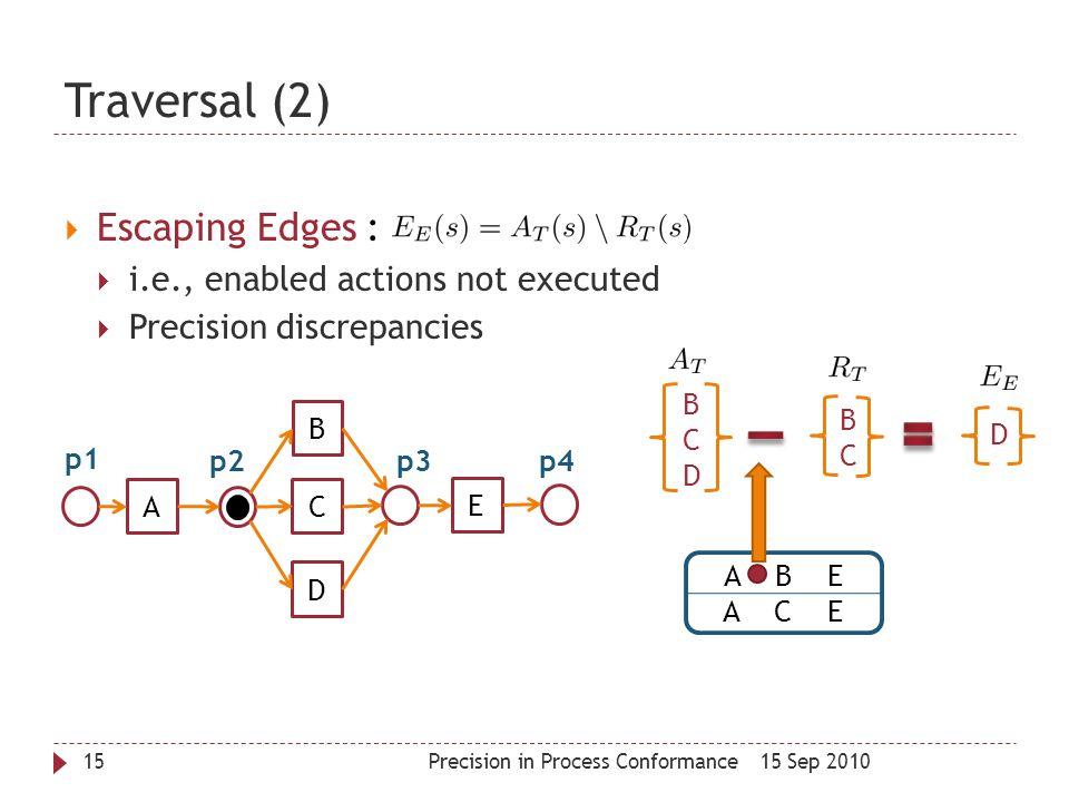 Traversal (2) Escaping Edges : i.e., enabled actions not executed