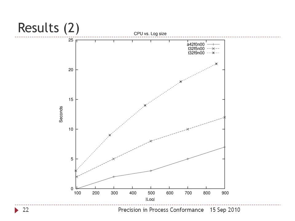 Results (2) Precision in Process Conformance 15 Sep 2010