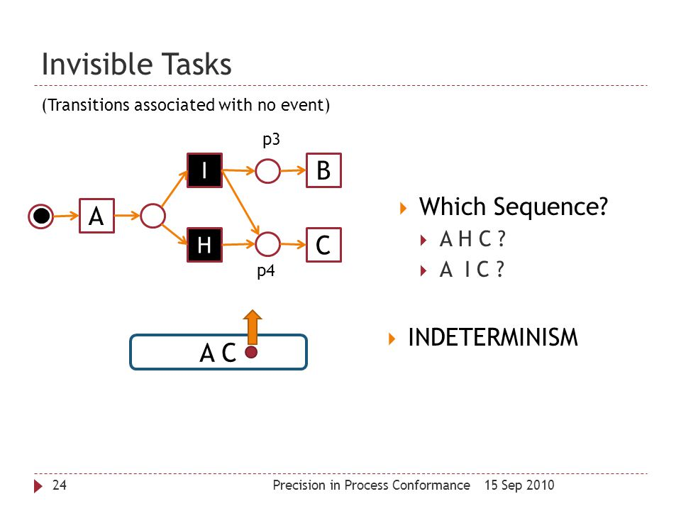 Invisible Tasks B A C A C Which Sequence INDETERMINISM I H A H C