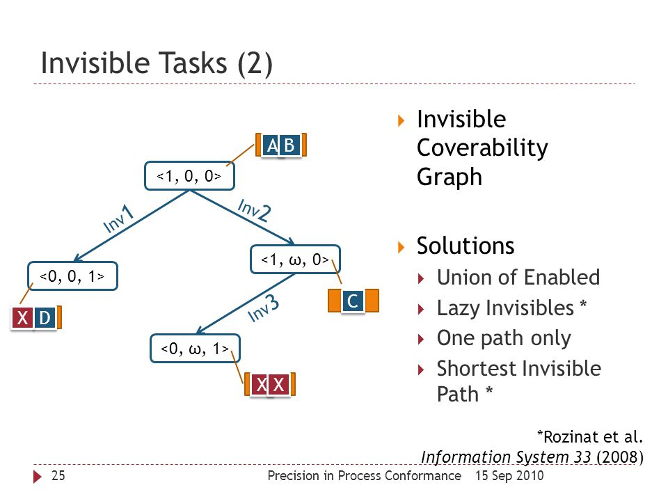 Invisible Tasks (2) Invisible Coverability Graph Solutions