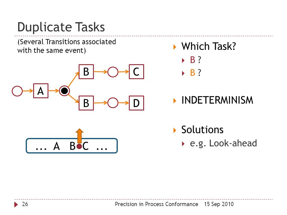 Duplicate Tasks B C A B D ... A B C ... Which Task INDETERMINISM